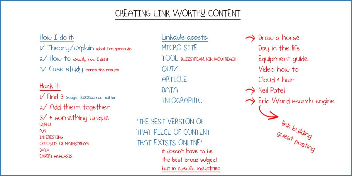 Creating link worthy content whiteboard